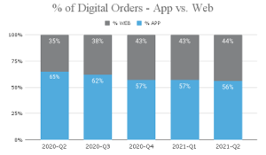 5 Surprising Digital Ordering Trends Based on a Study of 4.5M Orders